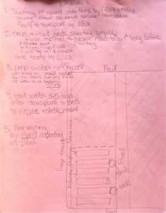 Recommendations 2014 Garden Design P1: 10 Acre Oahu Project